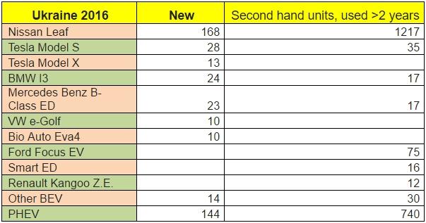 Общее число проданных электромобилей новых и б/у