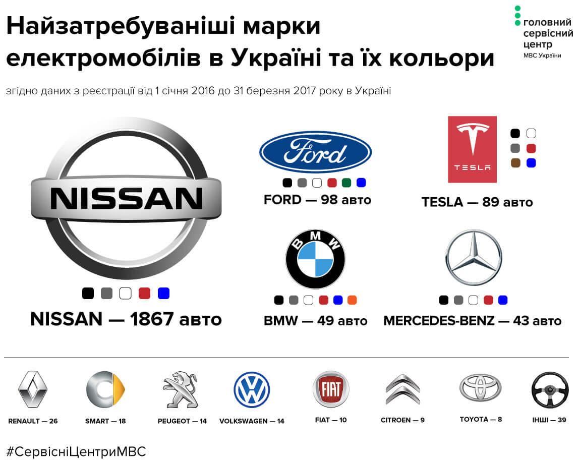 Популярные модели электромобилей в Украине
