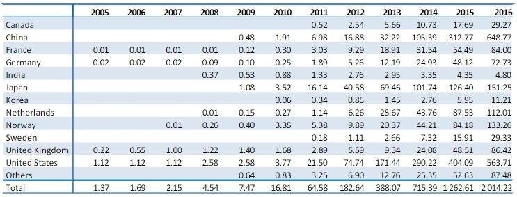 Количество проданных электрических автомобилей за период с 2005 по 2016 год (в тысячах)