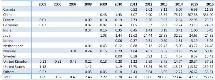 Количество зарегистрированных электрических и гибридных автомобилей по странам за период 2005-16 года
