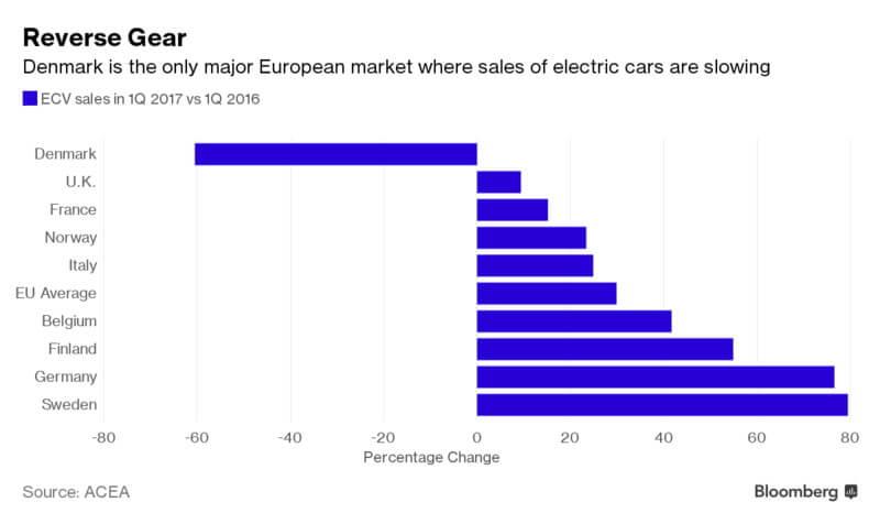 Последние данные Европейской ассоциации автопроизводителей (ACEA) продаж электромобилей в Европе