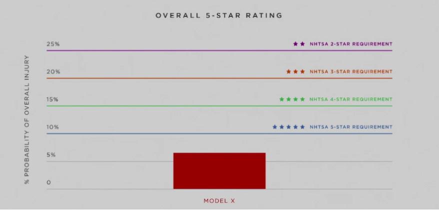 График рейтинга безопасности и вероятности повреждений Tesla Model X