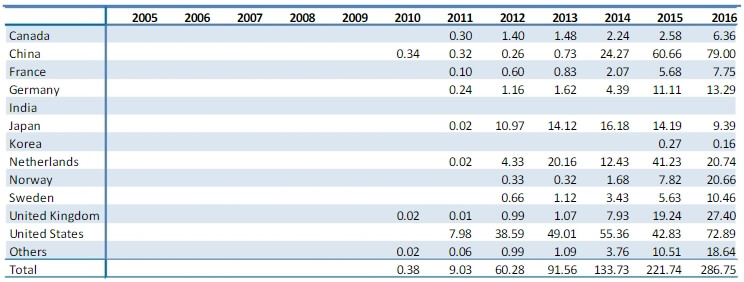 Количество зарегистрированных плагин-гибридных автомобилей за период с 2005 по 2016 год (в тысячах) по странам