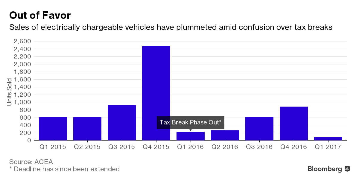 Cтатистика продаж электрических машин с введением налога