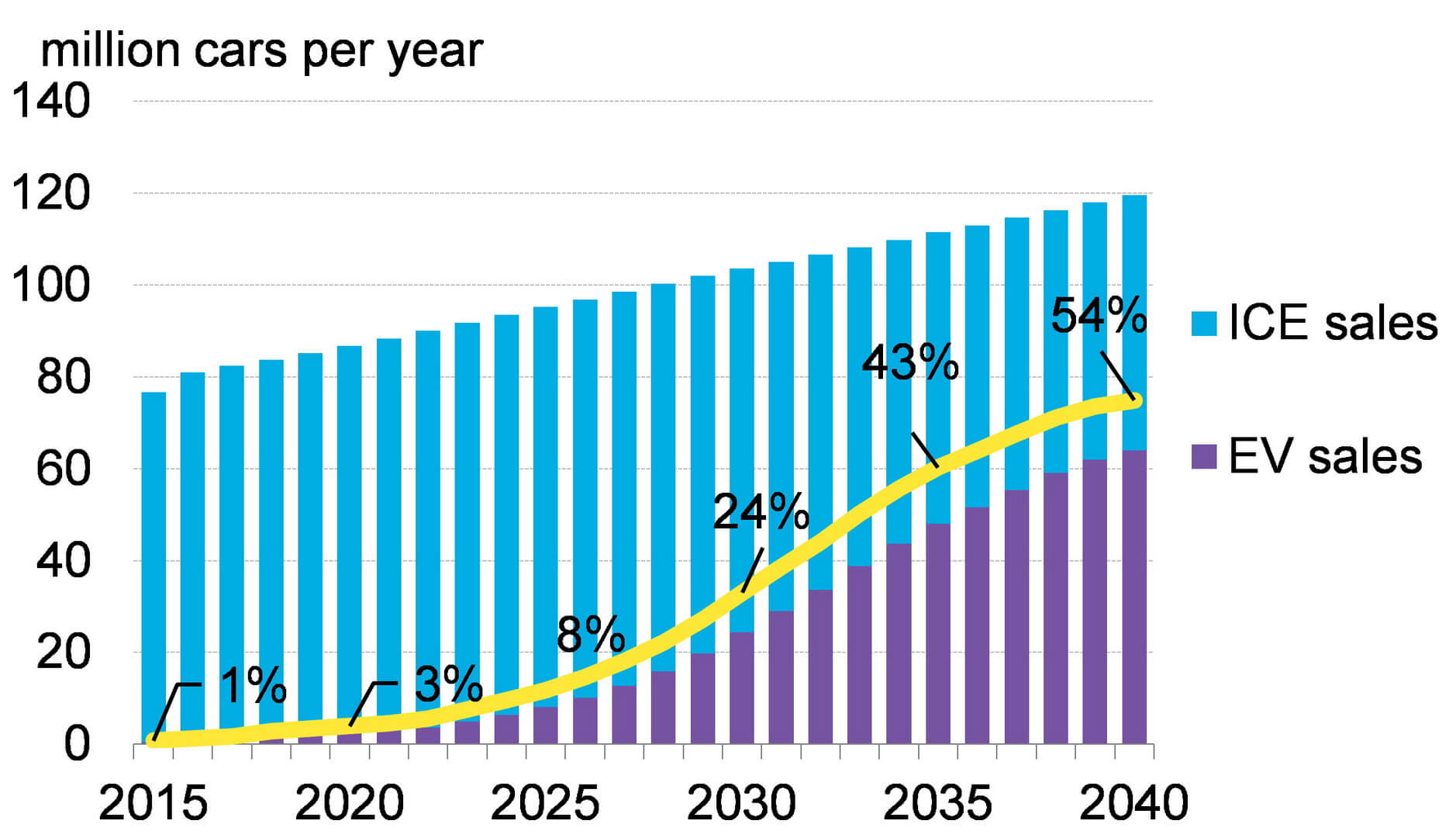 Ежегодные глобальные продажи легковых автомобилей