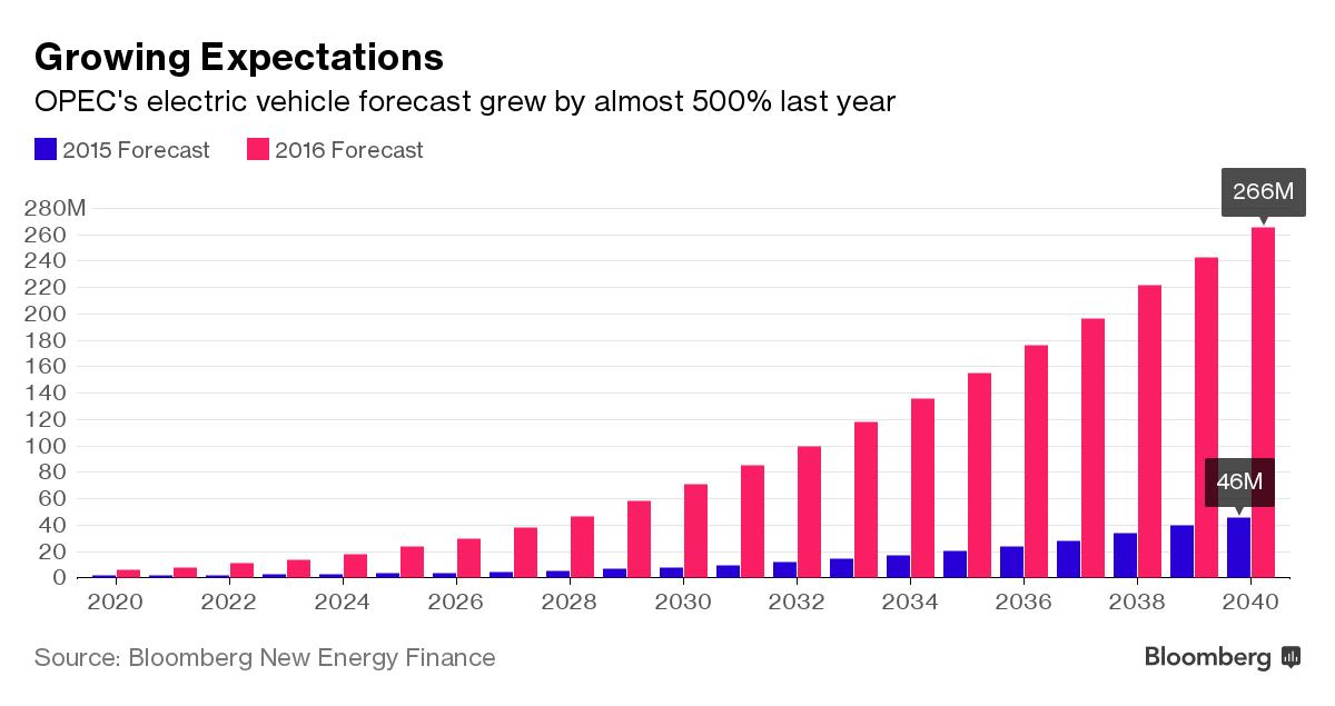 Статистика роста количества электромобилей по данным ОПЕК