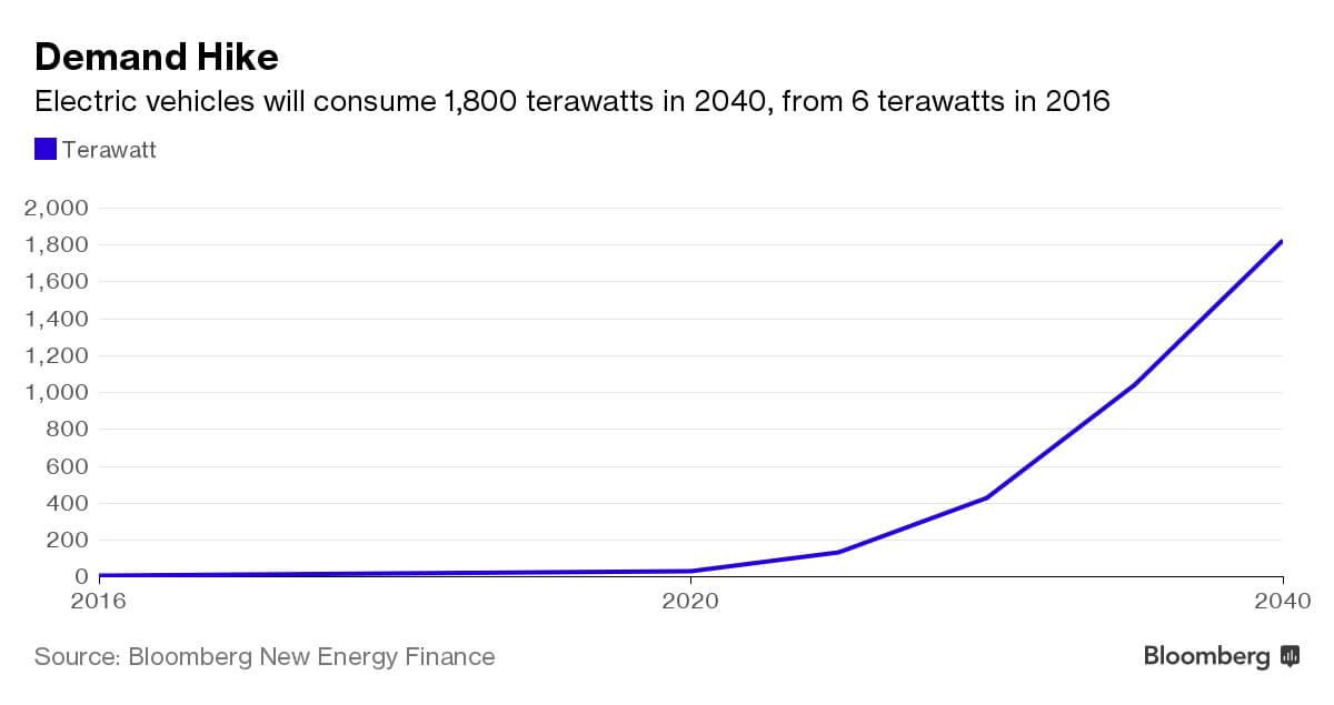 График потребления электроэнергии «зелеными» автомобилями