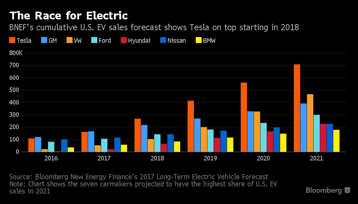 Доля рынка компаний по производству электромобилей на рынке США