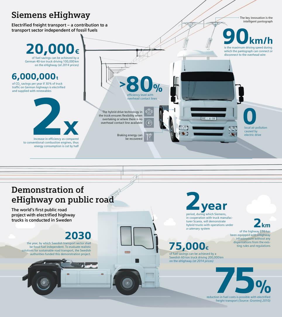 Инфографика Siemens, объясняющая систему eHighway