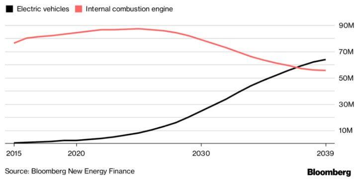 Сравнительная статистика продаж электрифицированных моделей иавтомобилей только сДВС