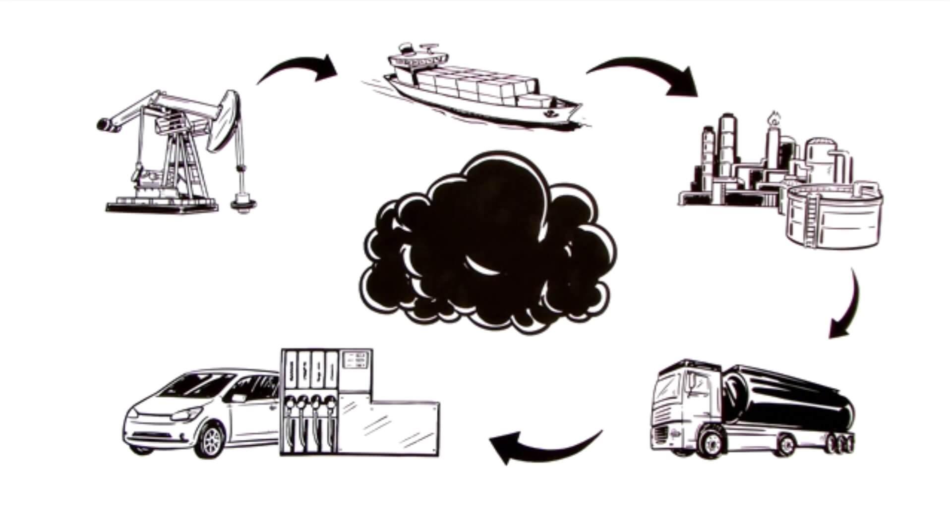Жизненный цикл нефти или углеродный след