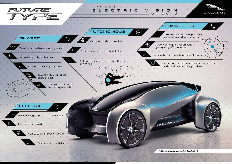 Характеристики электрического концепта Jaguar Future-Type Concept