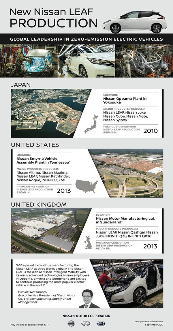 Инфографика производства Nissan Leaf назаводах вЯпонии, США иВеликобритании