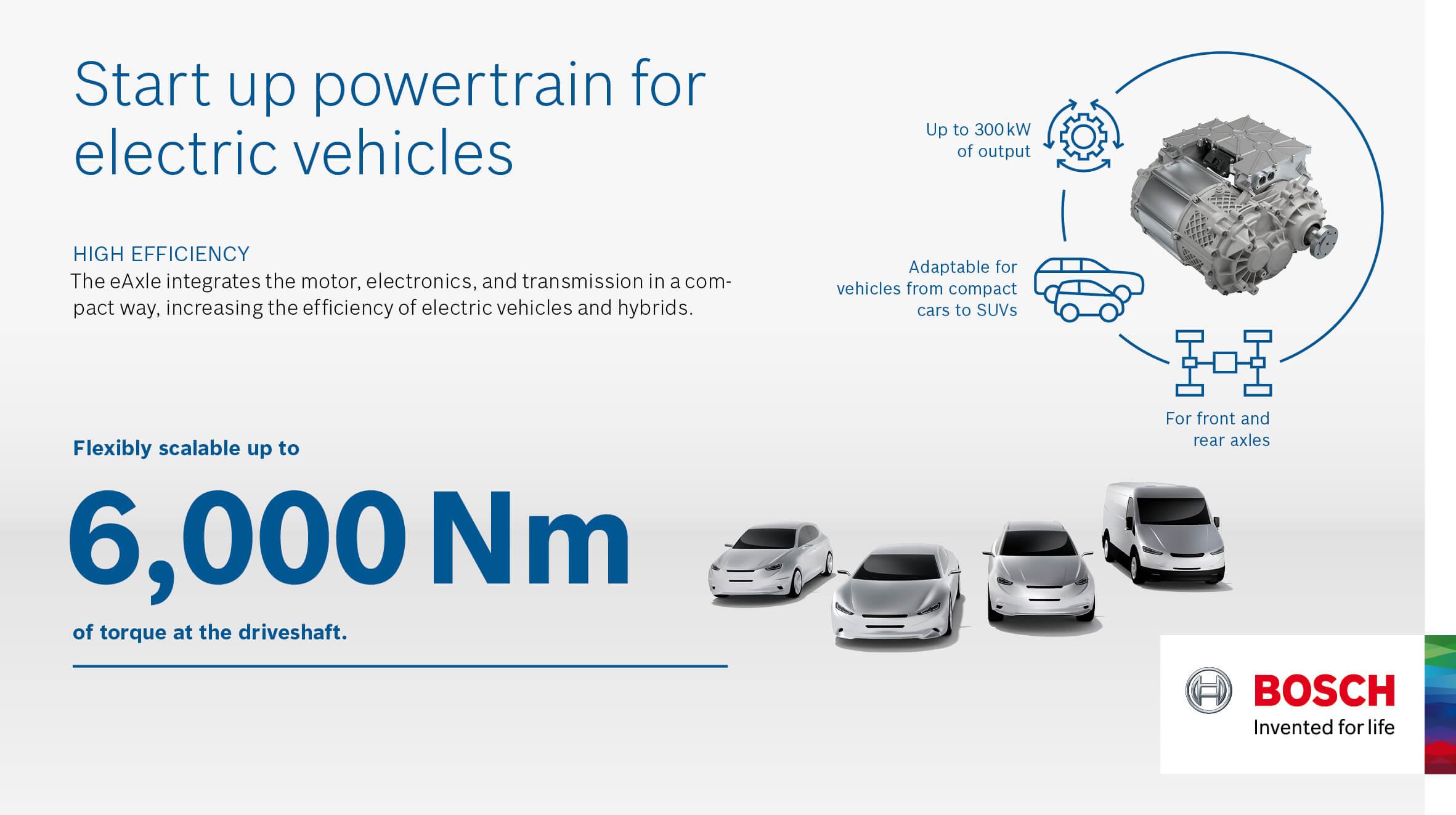 Энергоэффективная трансмиссия Bosch USP e-axle для электромобилей