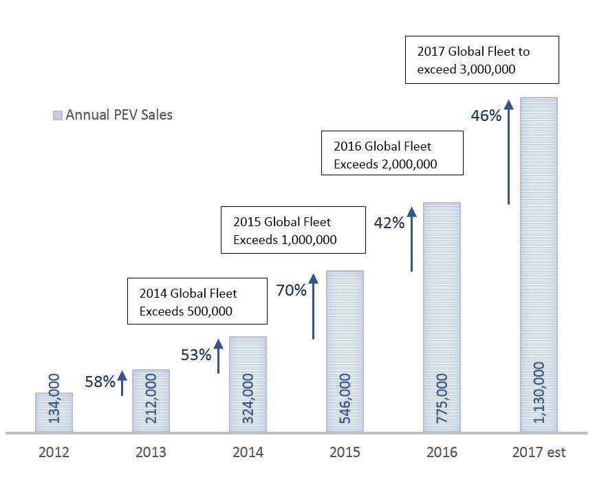 Данные опродажах электрических автомобилей отМеждународного энергетического агентства за2017 год