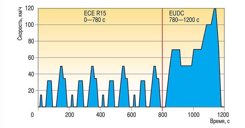 Оценочный цикл NEDC