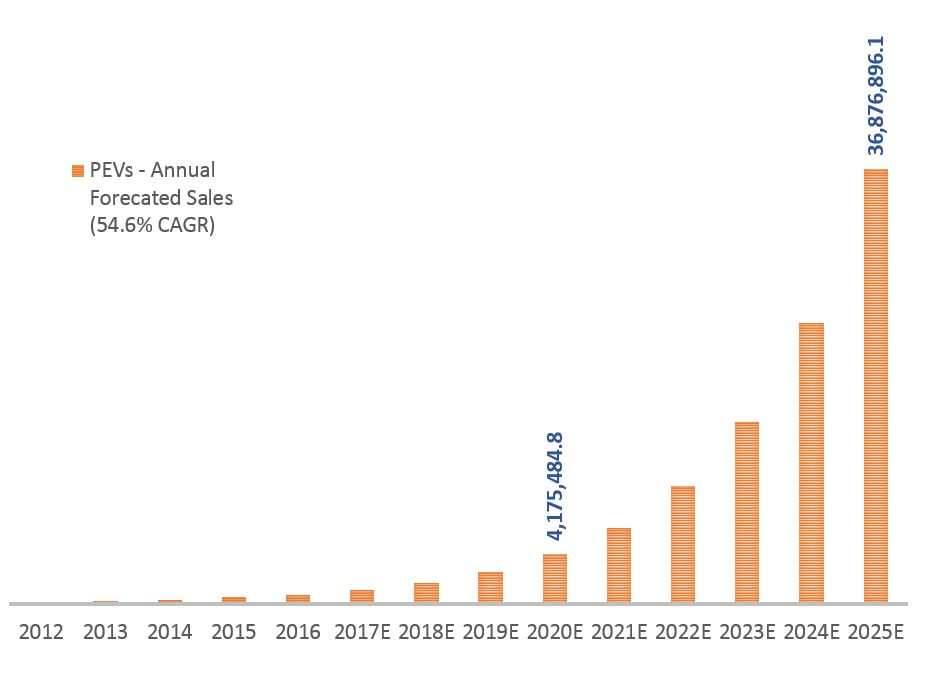 График продаж электромобилей с2012 до2025 года