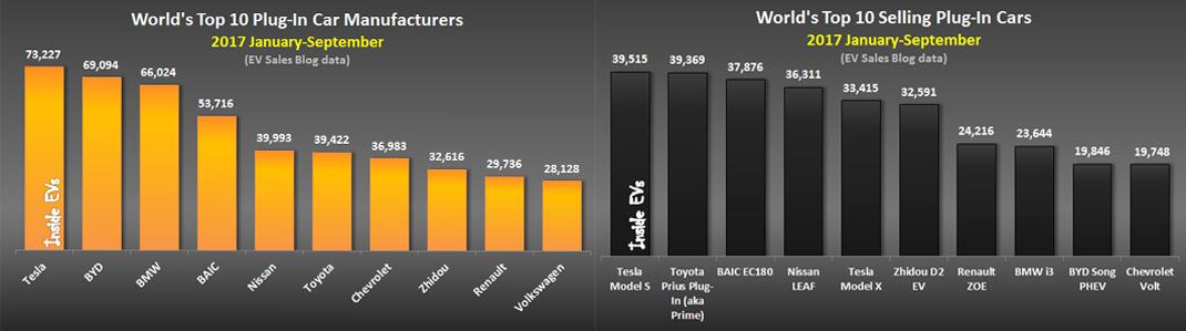 Продажи электромобилей и гибридов в мире по моделям и производителям за сентябрь 2017 года