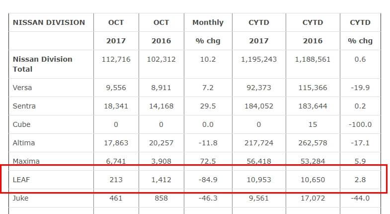 Отчет Nissan Group по продажам за октябрь 2017 в США