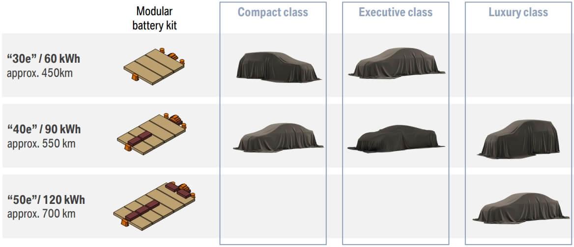 Общие аккумуляторы для всех электромобилей BMW 5-го поколения