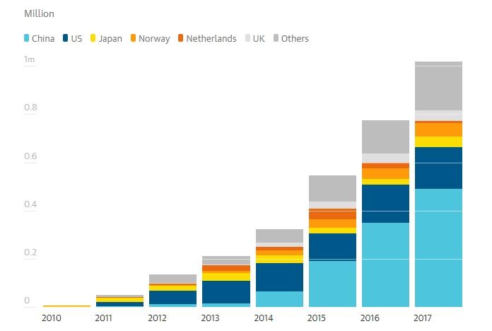 Количество электрокаров по странам на ноябрь 2017 года по данным EV Volumes