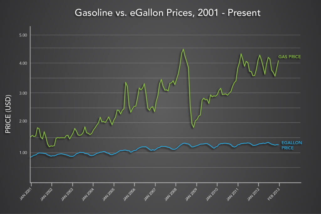 График, показывающий историю цен набензин иэлектричество 2001-2013гг.