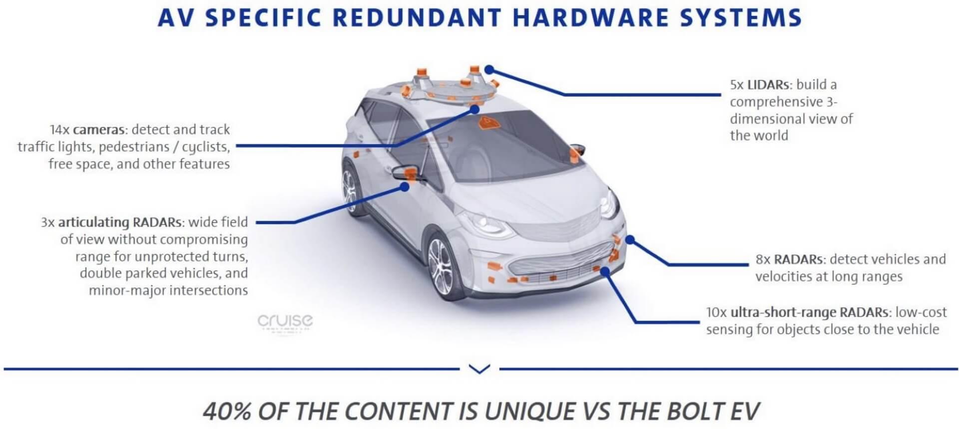 Система автономного управления GM