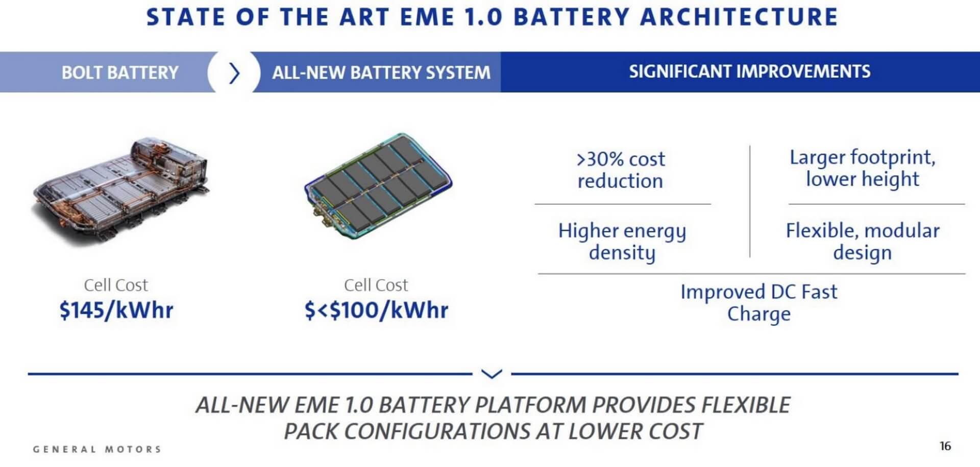 Новая архитектура батарей электромобилей GM