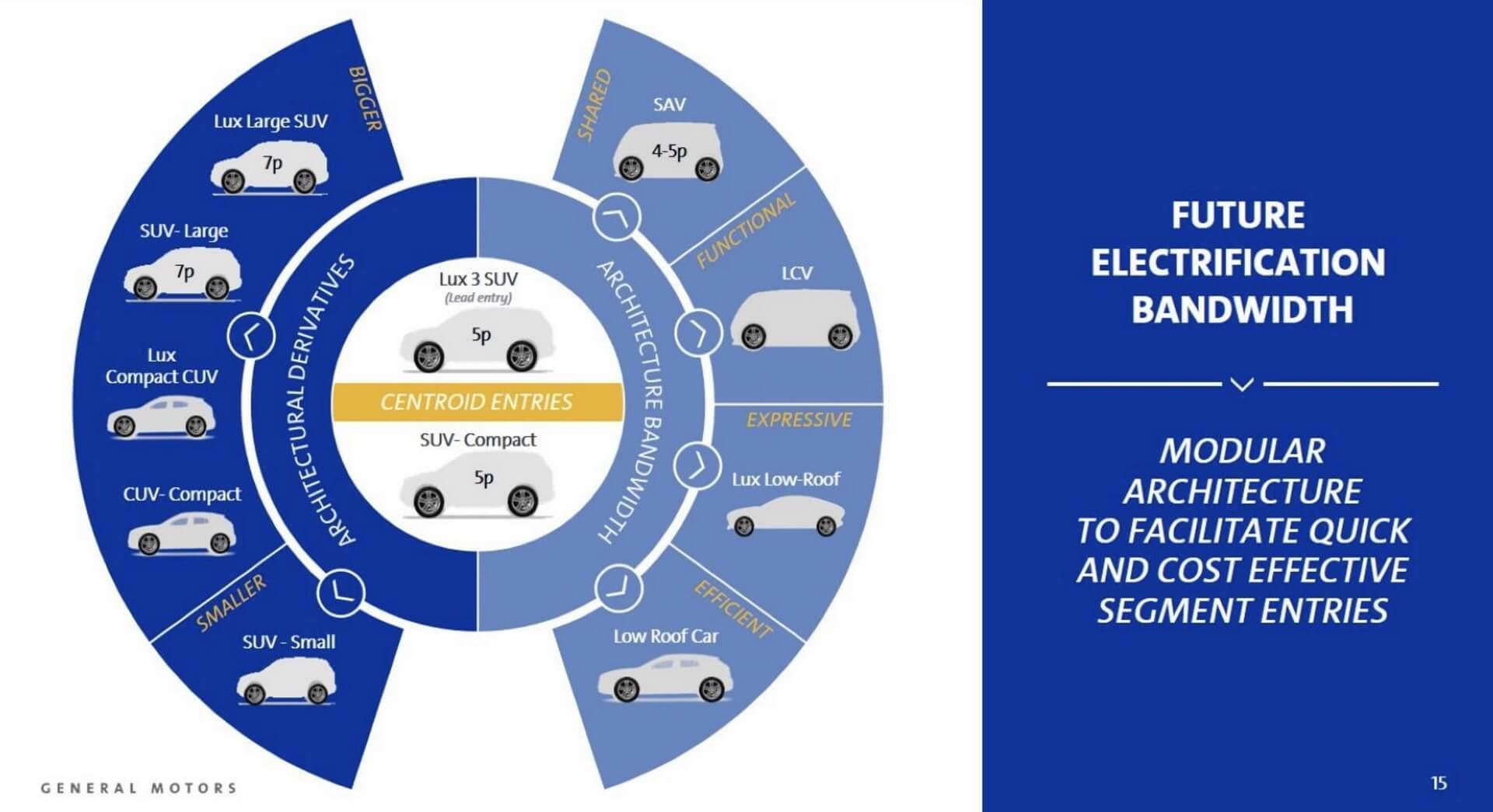 Планы GMнавыпуск электромобилей савтономным управлением