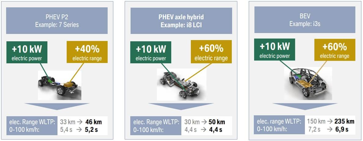 Общая платформа для электрифицированных автомобилей BMW 3и4поколений
