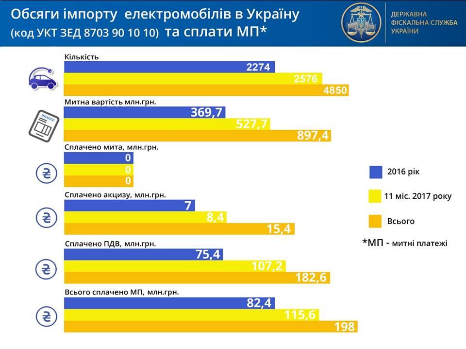 Объем импорта электромобилей вУкраину иоплаты таможенных платежей