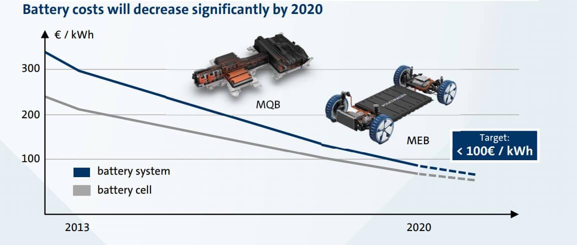 График показывает, как будет снижаться стоимость аккумулятора к2020 году