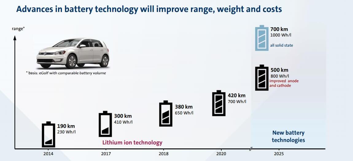 График показывает, какой запас хода будет уэлектромобилей к2025 году