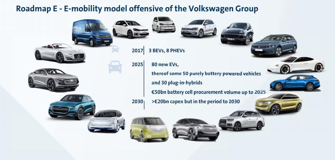 Планы Volkswagen повыпуску электрических транспортных средств к2025 году