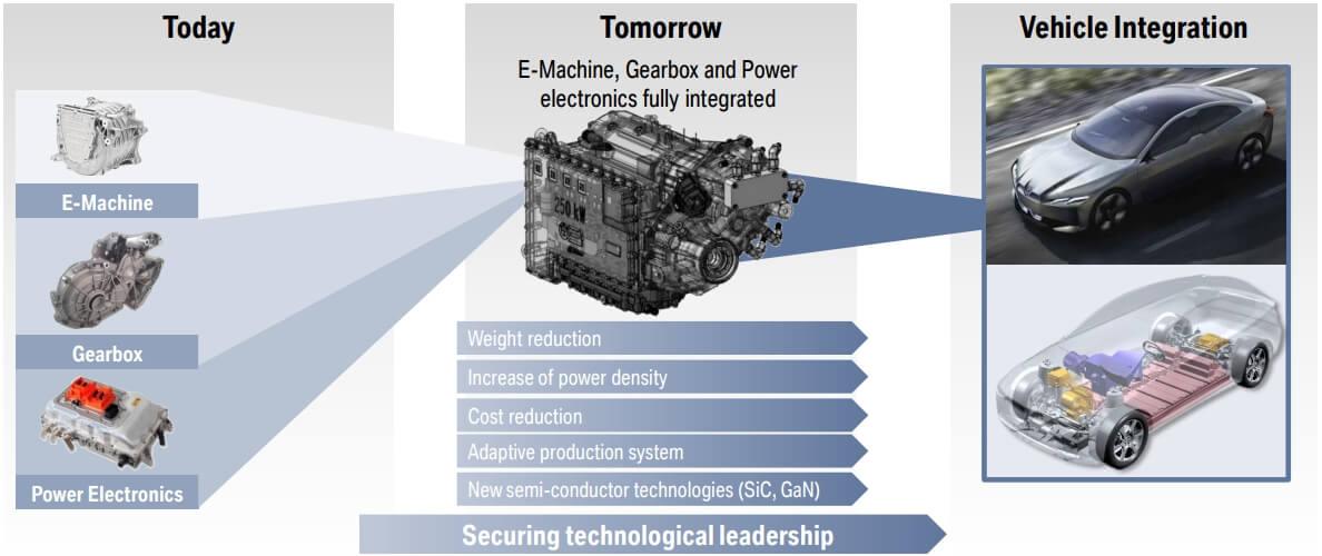 Силовой агрегат электрокаров BMW 5-го поколения