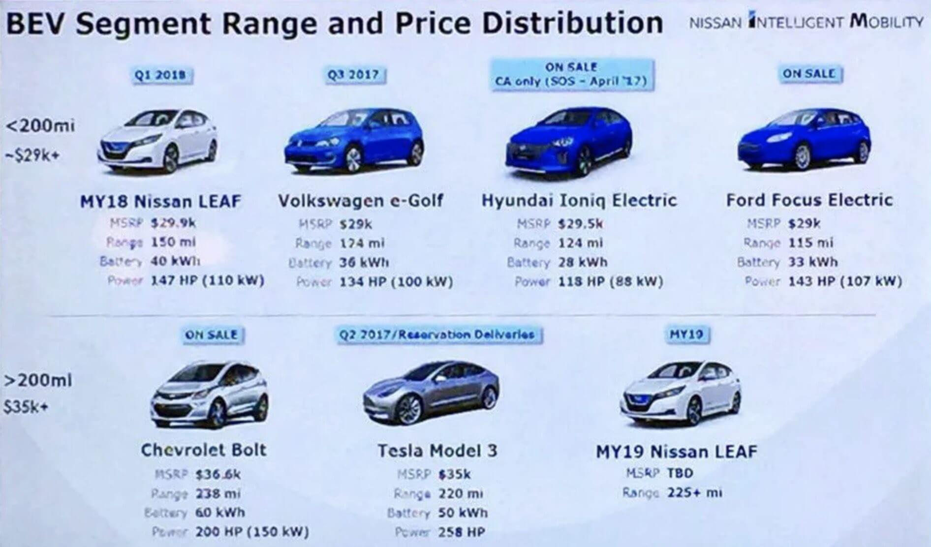 Таблица моделей электромобилей, которые компания Nissan сравнивает с Leaf 2019