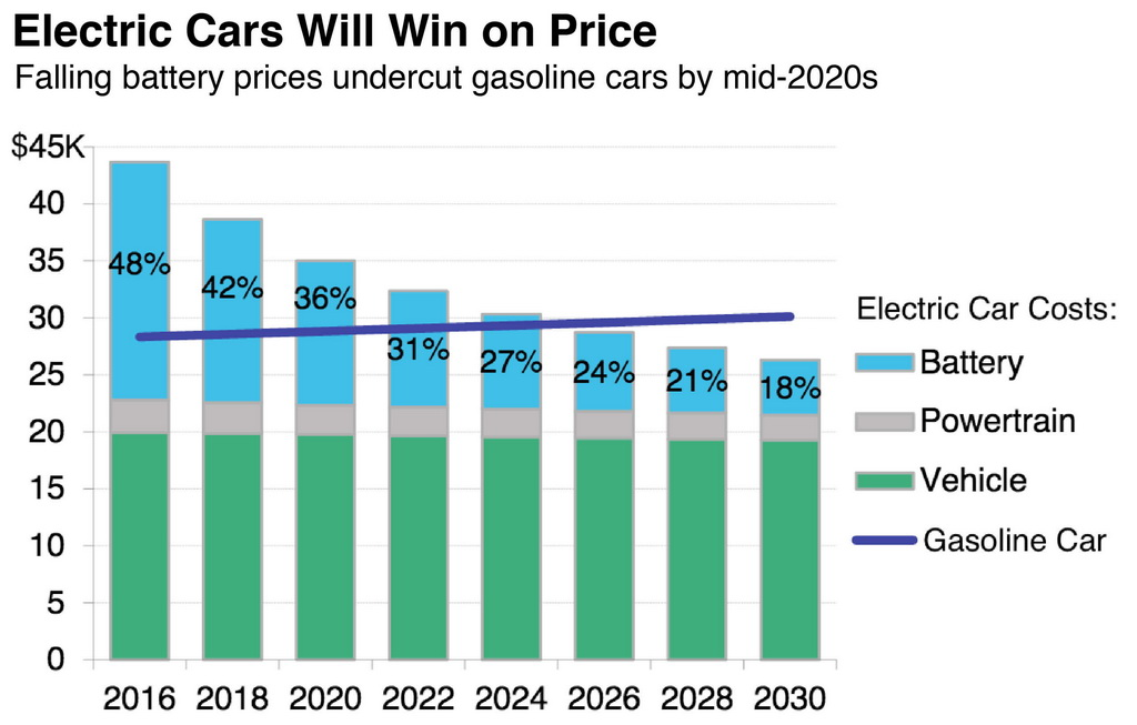 График снижения цены на электромобили к 2030 году