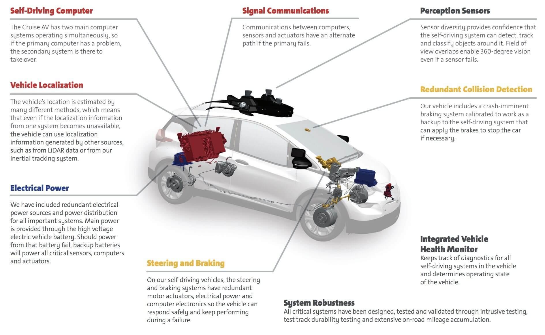 Наличие различных систем безопасности иконтроля электромобиля