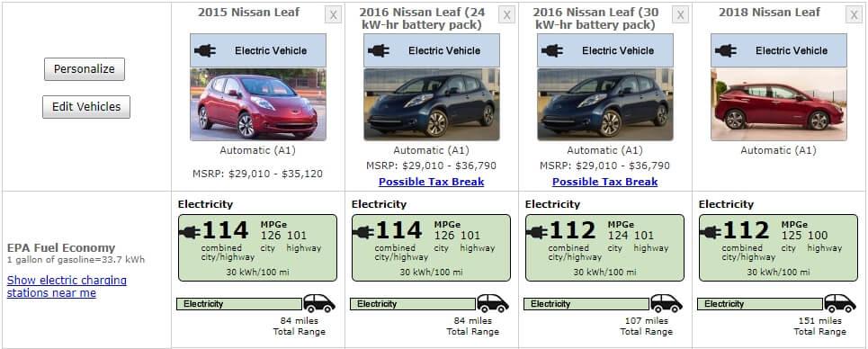 Сравнение энергоэффективности нового Nissan Leaf имоделей первого поколения 2015-16 года выпуска