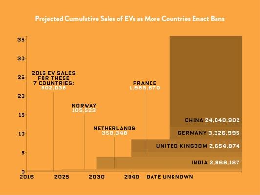 Прогноз спроса на электромобили в странах объявивших о будущем запрете ДВС