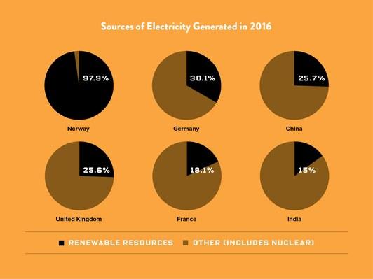 Процентное соотношение производства электроэнергии отвозобновляемых источников вразных странах мира