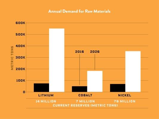 Прогноз роста добычи ископаемых материалов для производства АКБ