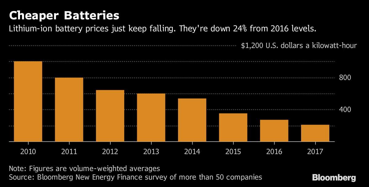 Динамика снижения цен на литий-ионные аккумуляторы по данным Bloomberg New Energy Finance