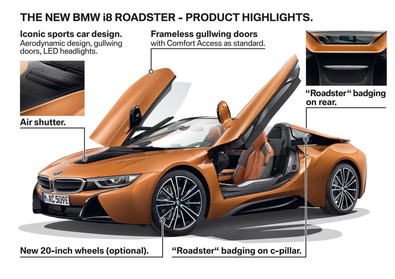 Особенности интерьера плагин-гибрида BMW i8 Родстер 2018