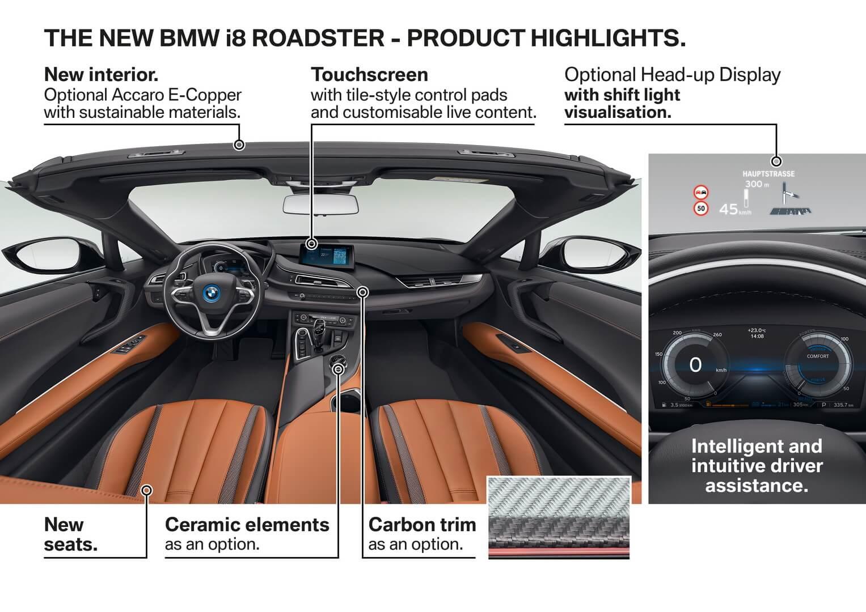 Особенности интерьера плагин-гибридного родстера BMW i8 2018