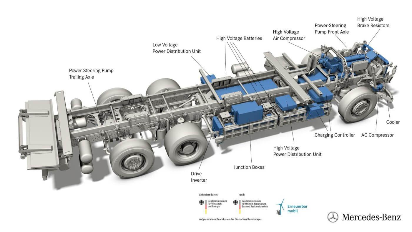 Схема силовой установки Mercedes-Benz eActros