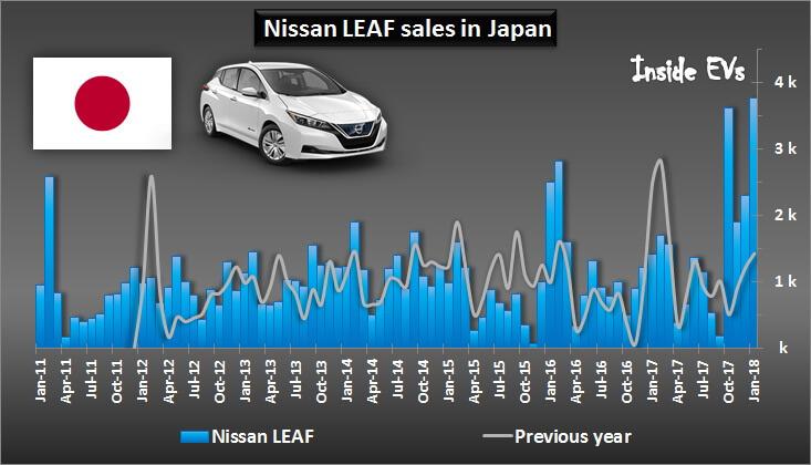 Продажи Nissan LEAF 2018 в Японии, включая январь 2018 года