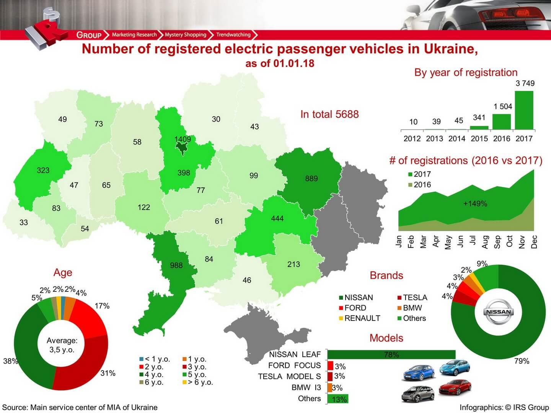 Статистика продаж электромобилей в Украине на 01.01.2018