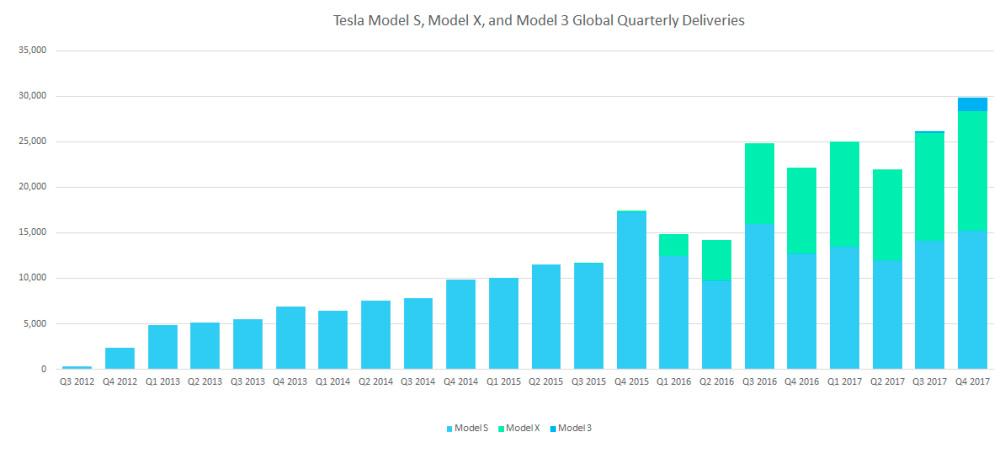 Поставки электромобилей Tesla Model S,X,3 с момента их запуска