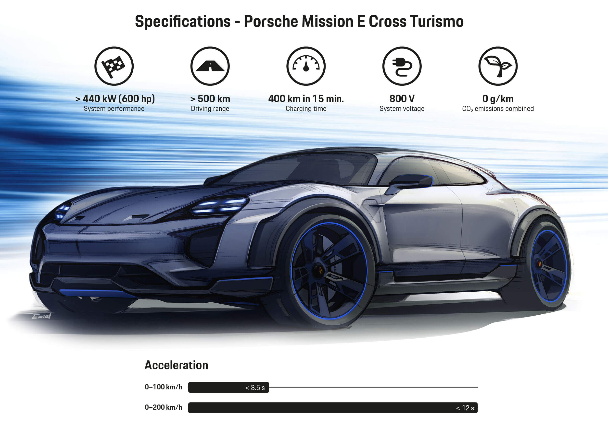 Характеристики Porsche Mission E Cross Turismo